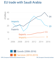 EU trade with Saudi Arabia