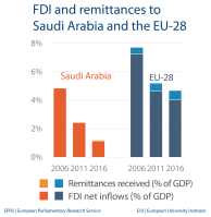 FDI and remittances - Saudi Arabia
