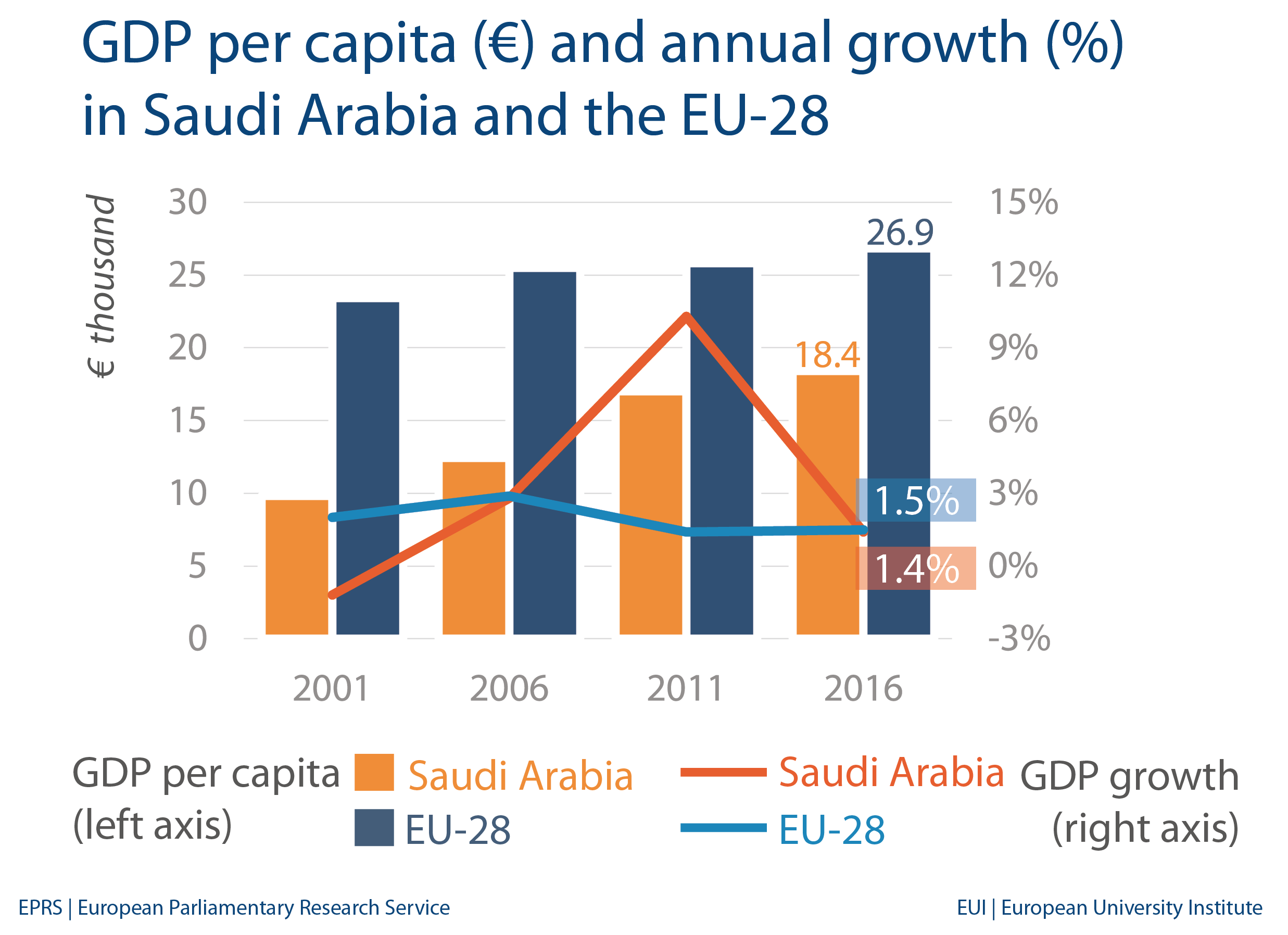 Saudi Arabia: Economic indicators and trade with EU