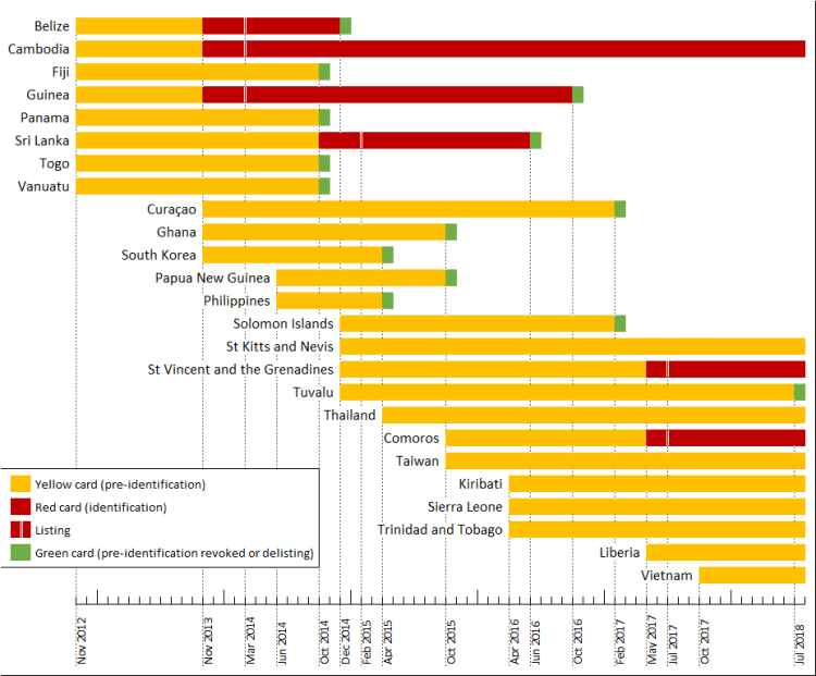 procedures launched by the Commission, and their progress over time