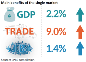 Main benefits of the single market