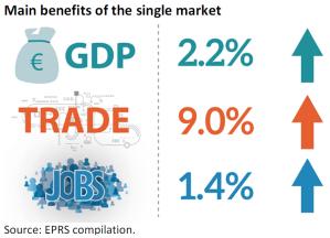Main benefits of the single market