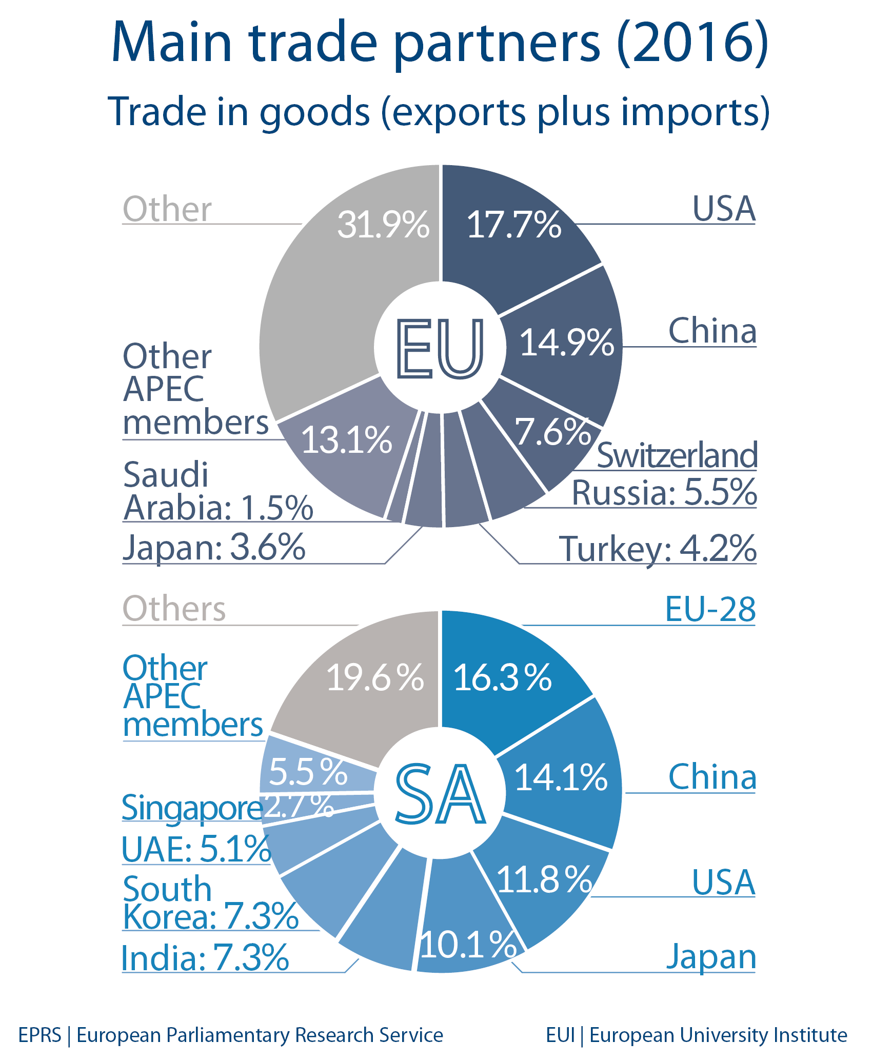 Saudi Arabia Economic Indicators And Trade With Eu European