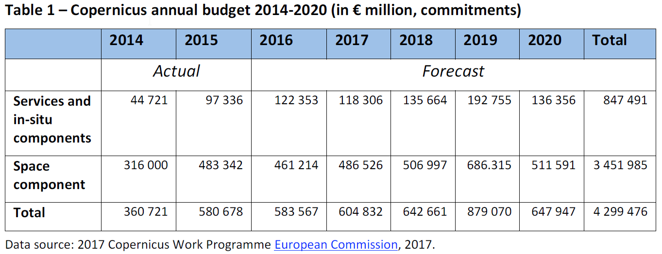 copernicus annual budget 2014 2020 european parliamentary research