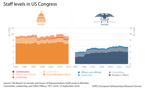 Staff levels in Congress