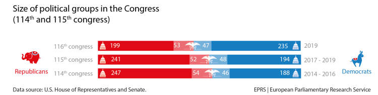 Party balance in the 116th Congress (January 2019 to January 2021)