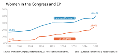 Women in the US Congress and European Parliament