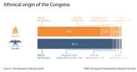 Ethnic origin of Members of Congress