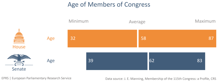Age of Members of Congress