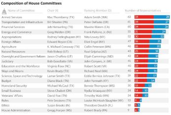 Composition of House Committees (US Congress)