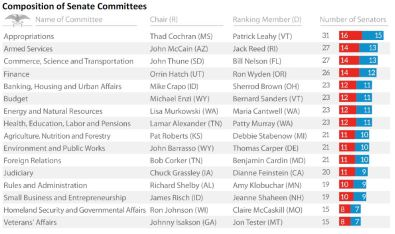 Composition of Senate Committees (US Congress)