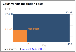 Court versus mediation costs