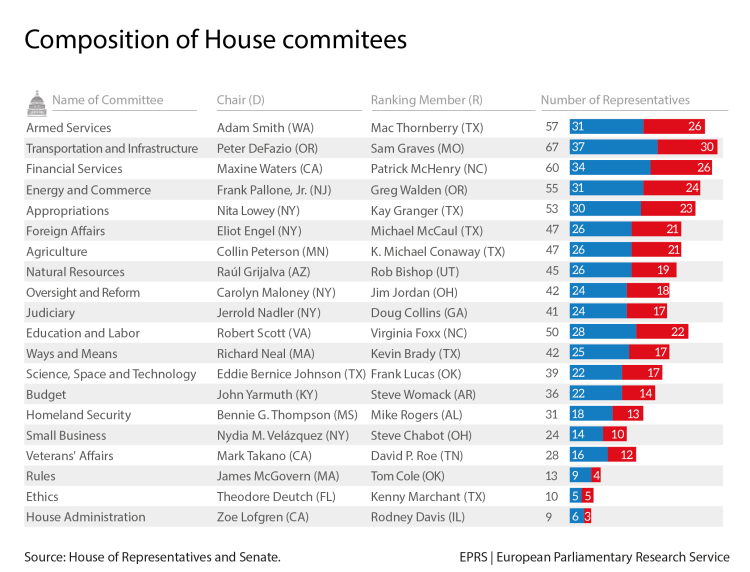 Composition of House Committees