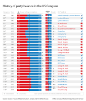History of party balance in the US Congress