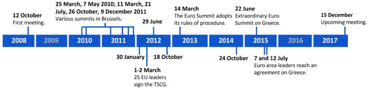 Euro Summits: Role and expectations ahead of the meeting of 15 December 2017