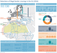 Detections of illegal border crossings in the EU (2016)