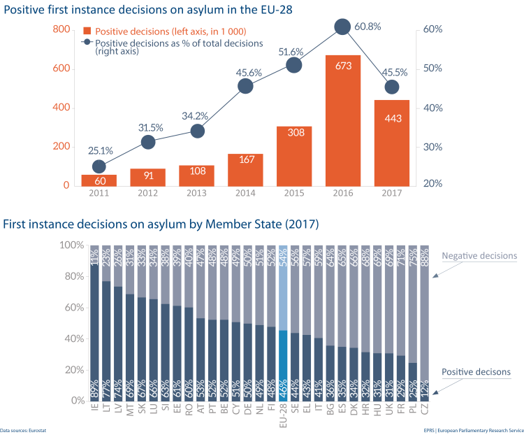 First instance decisions on asylum in the EU-28