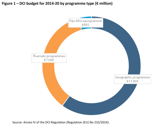 DCI budget for 2014-20 by programme type