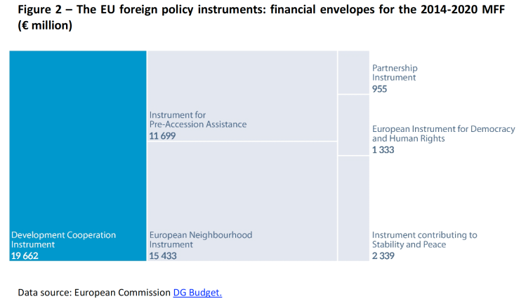 The EU foreign policy instruments- financial envelopes for the 2014-2020 MFF
