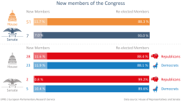 New members of congress