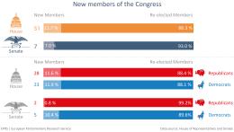 New members of congress