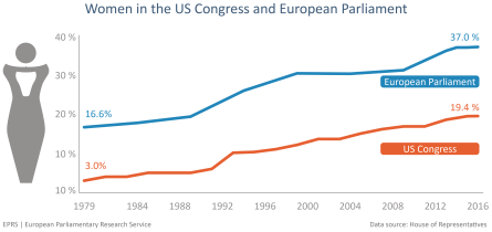 Women in the US Congress and European Parliament_Overall