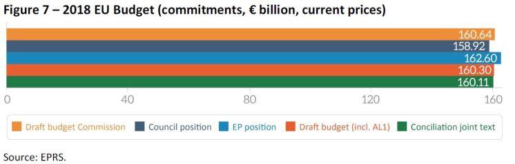 2018 EU Budget (commitments, € billion, current prices)