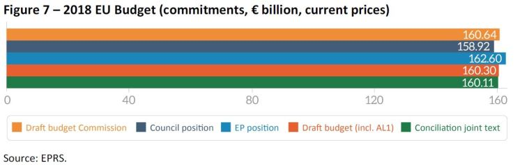 2018 EU Budget (commitments, € billion, current prices)