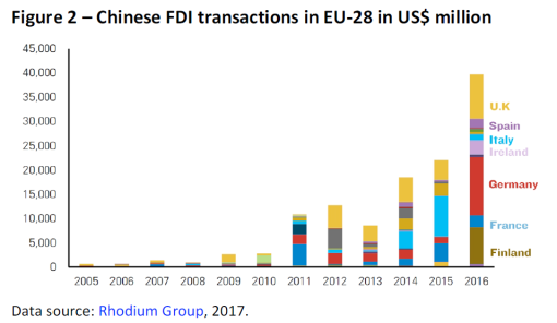 Chinese FDI transactions in EU-28 in US$ million