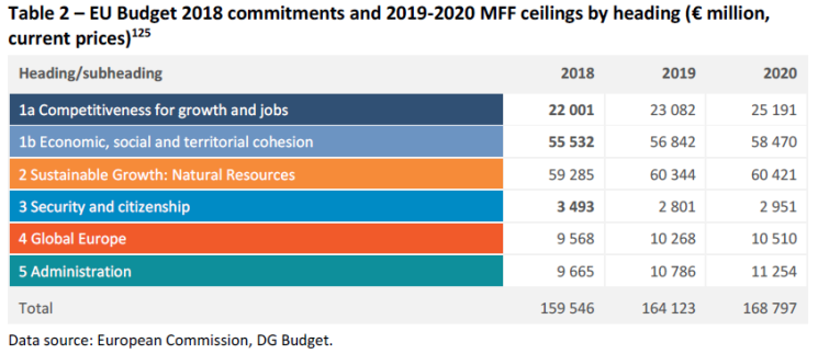 EU Budget 2018 commitments and 2019-2020 MFF ceilings by heading