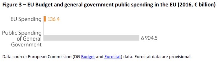 EU Budget and general government public spending in the EU