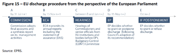 EU discharge procedure from the perspective of the European Parliament