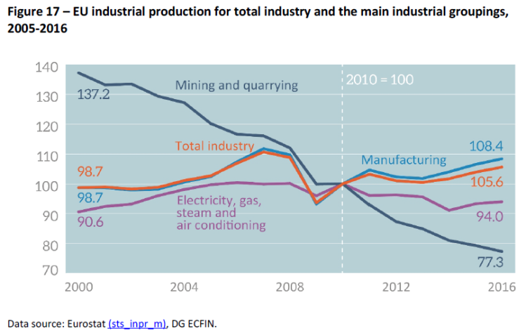 EU industrial production for total industry and the main industrial groupings