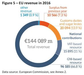 EU revenue in 2016