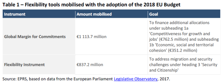 Flexibility tools mobilised with the adoption of the 2018 EU Budget