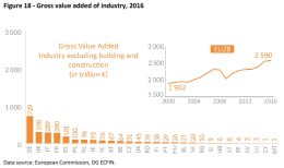 Gross value added of industry 2016