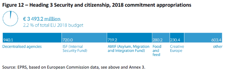 Heading 3 Security and citizenship 2018 commitment appropriations