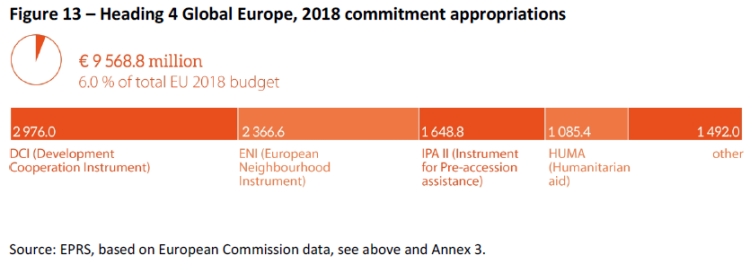 Heading 4 Global Europe 2018 commitment appropriations