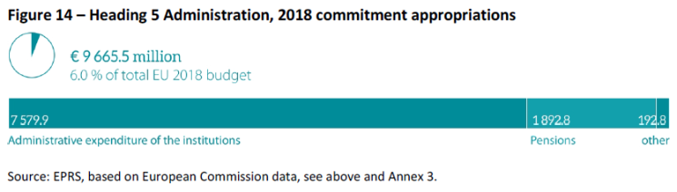 Heading 5 Administration 2018 commitment appropriations
