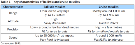 Key characteristics of ballistic and cruise missiles