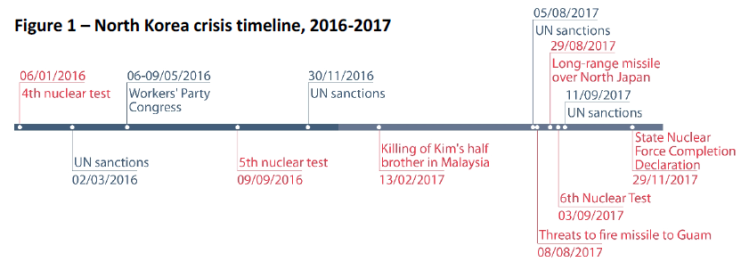 North Korea crisis timeline 2016-2017