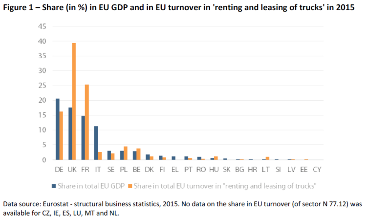 Share (in %) in EU GDP and in EU turnover in renting and leasing of trucks in 2015