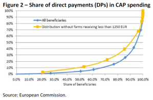 Share of direct payments (DPs) in CAP spending
