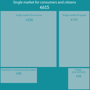 single market for consumers and citizens