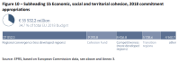 Subheading 1b Economic, social and territorial cohesion 2018 commitment appropriations