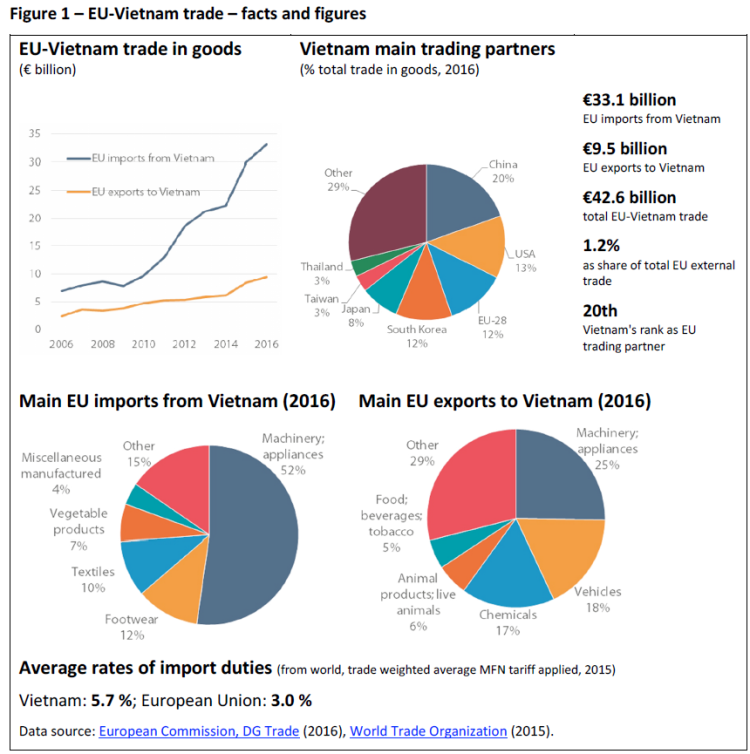 EU-Vietnam trade – facts and figures