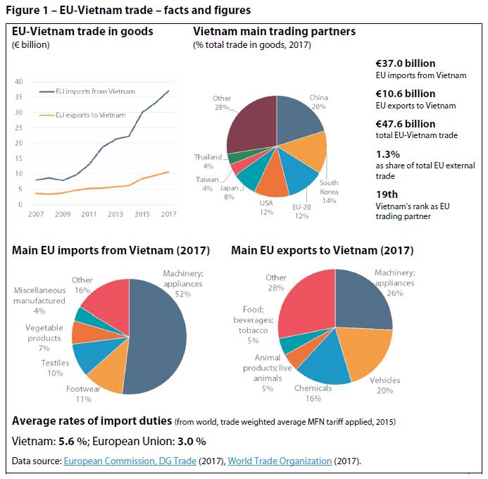 Figure 1 – EU-Vietnam trade – facts and fig
