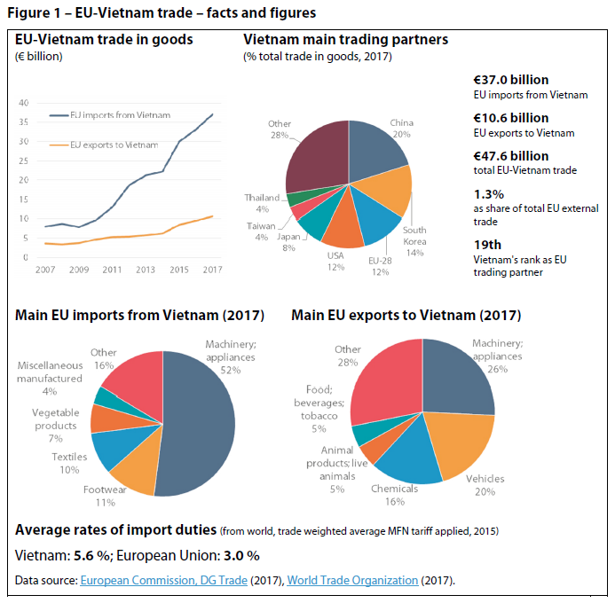 Figure 1 – EU-Vietnam trade – facts and figures