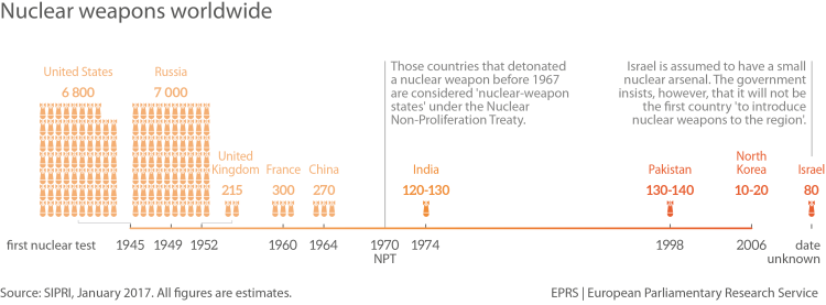 nuclear weapons worldwide
