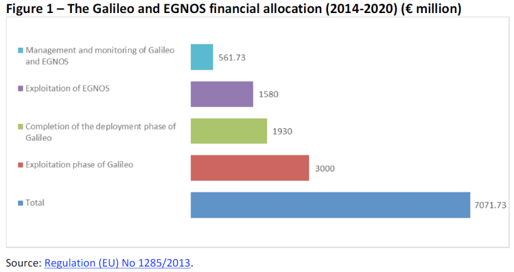 The Galileo and EGNOS financial allocation (2014-2020)
